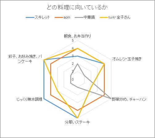 鉄フライパンのタイプによって、向き不向きがあるのをグラフにしたレーダーチャート。