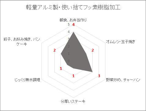 アルミ製フッ素樹脂フライパンの向き不向きの調理法を表したレーダーチャートグラフ