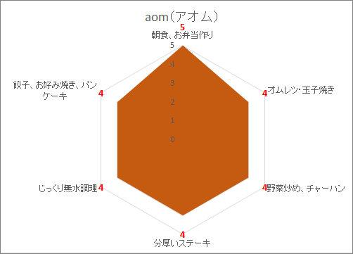AOMの向き不向きの調理法を表したレーダーチャートグラフ