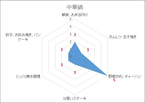 中華鍋の向き不向きの調理法を表したレーダーチャートグラフ