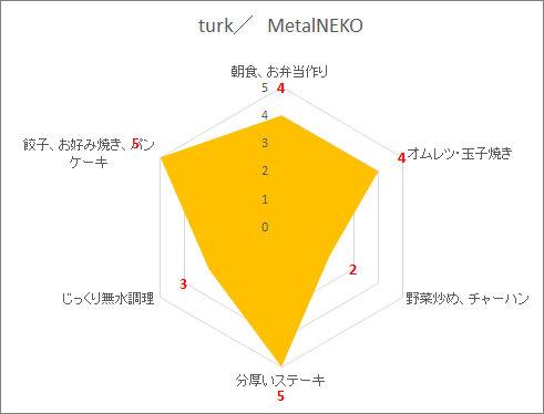 鍛造フライパンの向き不向きの調理法を表したレーダーチャートグラフ